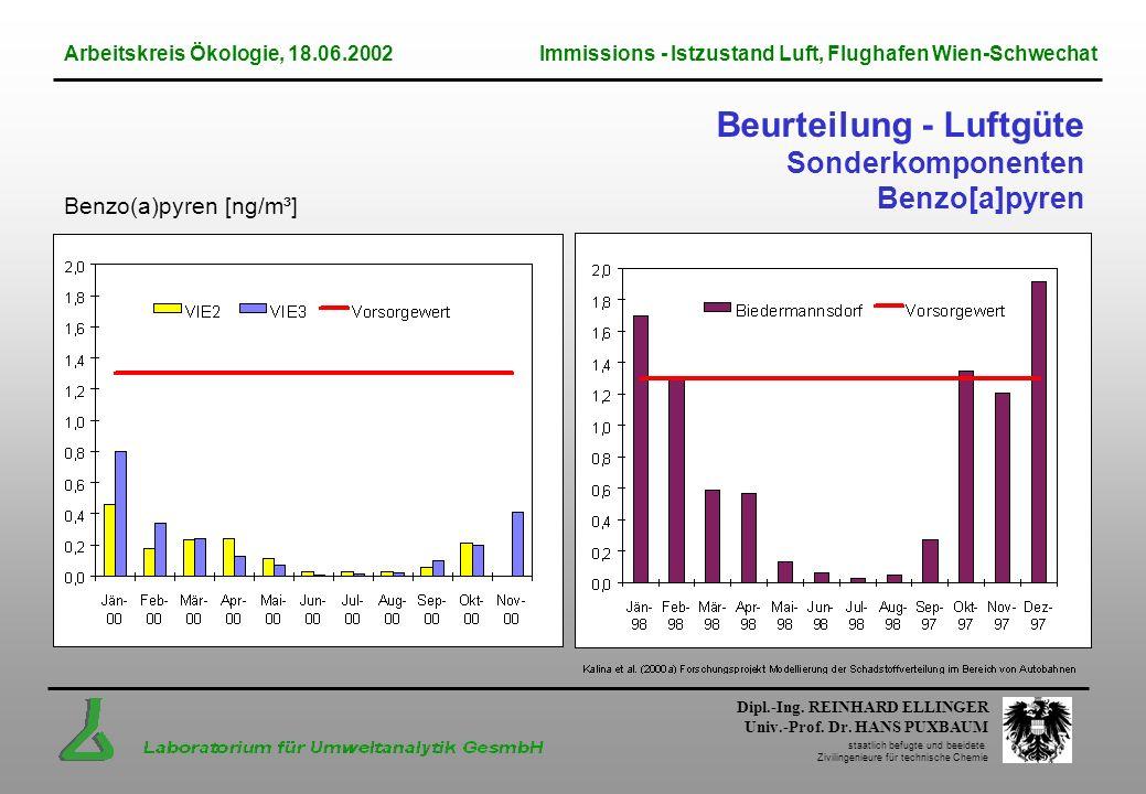 Beurteilung - Luftgüte Sonderkomponenten Benzo[a]pyren